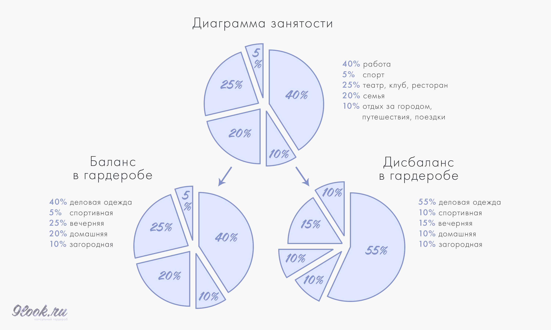 Пример диаграммы занятости